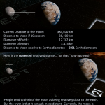 Corrected relative distance of earth and moon as shown in Cosmos: A Spacetime Odyssey